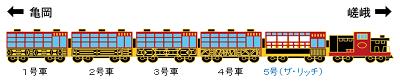 嵯峨野トロッコ列車編成